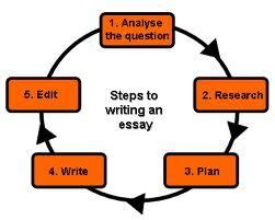 Essay structure thesis statement